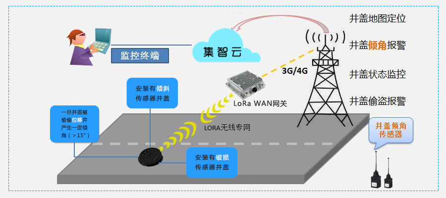 6,应用服务领域 产品广泛服务于智慧停车,能源管理,节能环保