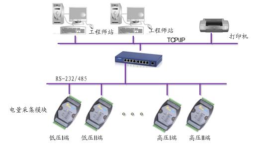 电气测控单元:主要进行现场数据的采集和控制。 四、智能模块 1.R-8073N/W电量采集模块 本产品内部集成了微型控制电脑芯片、数字信号处理芯片、标准的通讯接口,兼容RS-485或RS-232接口,可以完成测量、校准、设定、遥测、遥控灯功能,由于体积小、功能多、精度高,可以用在多种交流用电场合下的测量,计量以及远程集中抄表、监控管理、性能优异、价格低廉,可有效的降低用户使用成本。 规格: 被测路数:三相电流、电压,1路DI,2路DO,互感器位置分内置(R-8073N)、外置(R-9073W) 被测参数: